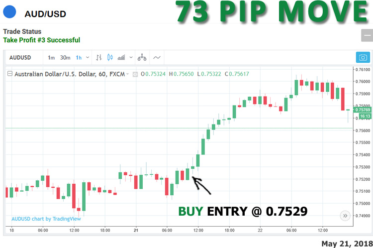 Total move as shown on chart was 73 pip maximum move.