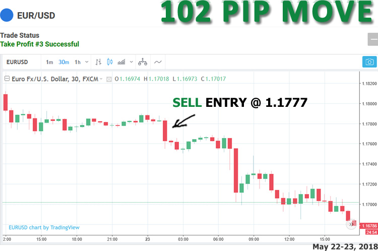 Total move as shown on chart was 102 pip maximum move.