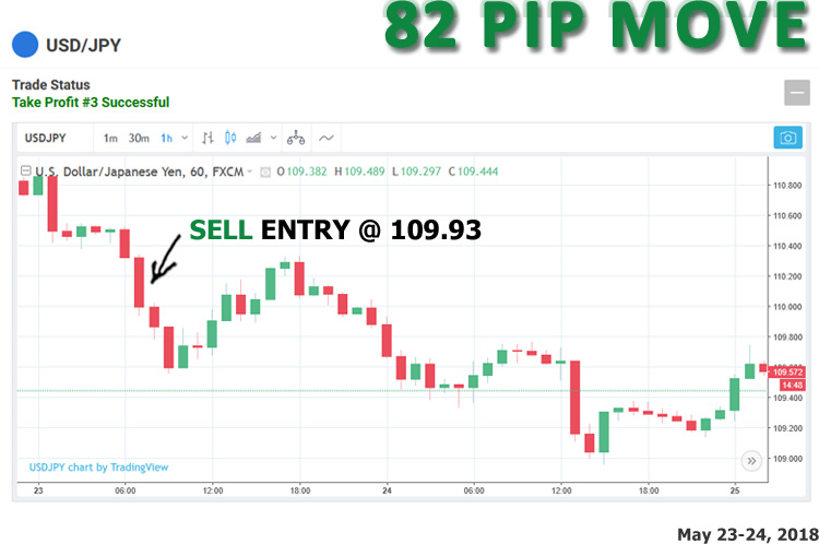 otal move as shown on chart was 82 pip maximum move